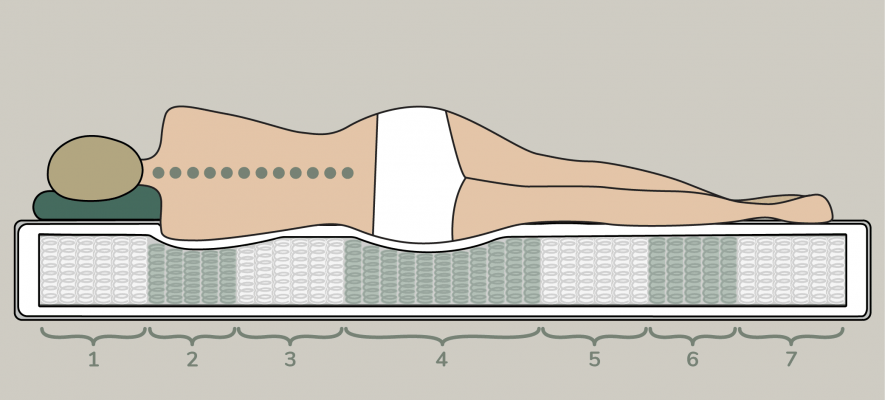 Matratze mit 7 Zonen zur punktgenauen Unterstützung des Körpers